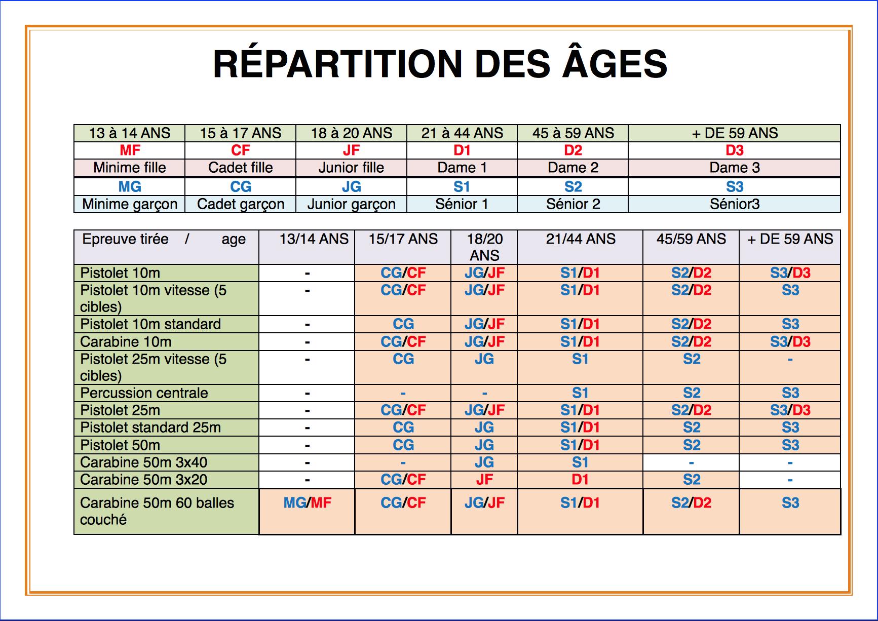 répartition des âges